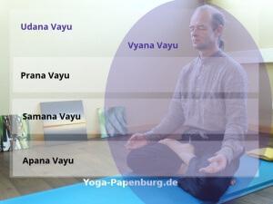 Vayu-Meditation