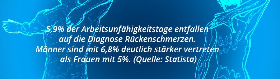 Grafik - 5,9% der Arbeitsunfähigkeitstage entfallen auf die Diagnose Rückenschmerzen. Männer sind mit 6,8% deutlich stärker vertreten als Frauen mit 5%. (Quelle: Statista)